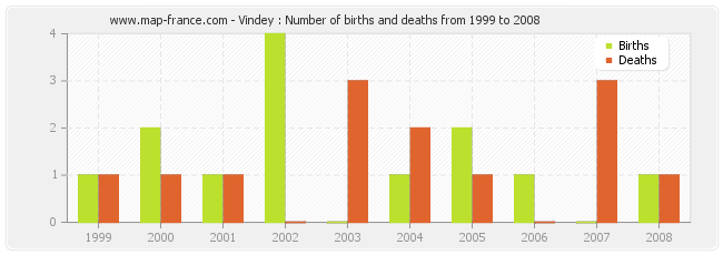 Vindey : Number of births and deaths from 1999 to 2008