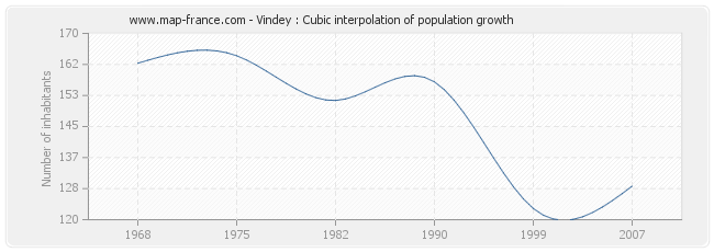 Vindey : Cubic interpolation of population growth