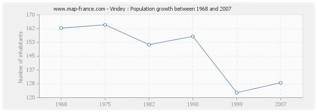Population Vindey