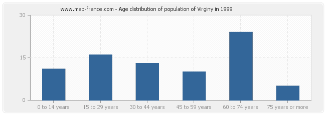 Age distribution of population of Virginy in 1999