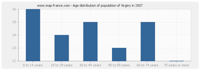 Age distribution of population of Virginy in 2007