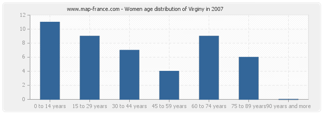 Women age distribution of Virginy in 2007