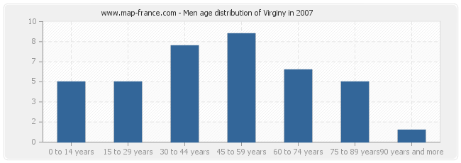 Men age distribution of Virginy in 2007