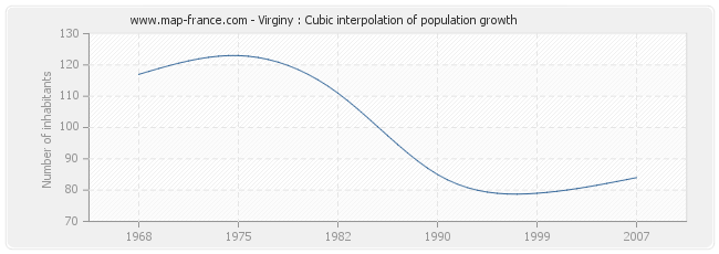 Virginy : Cubic interpolation of population growth