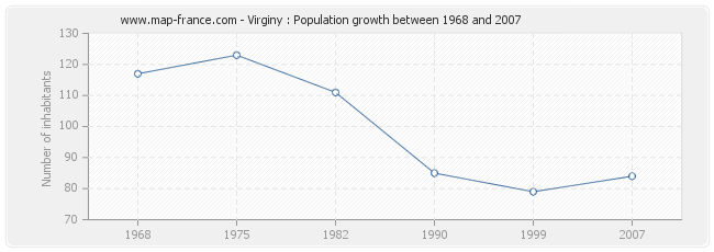 Population Virginy