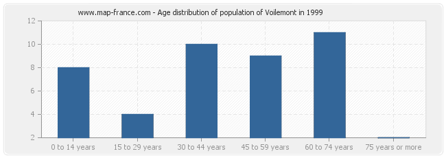Age distribution of population of Voilemont in 1999