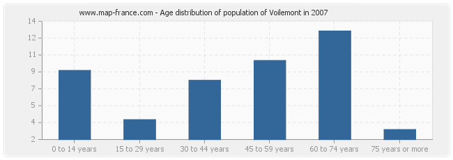 Age distribution of population of Voilemont in 2007