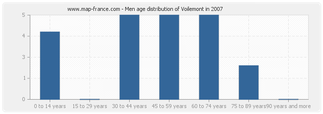 Men age distribution of Voilemont in 2007