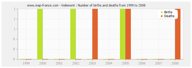 Voilemont : Number of births and deaths from 1999 to 2008