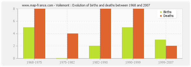 Voilemont : Evolution of births and deaths between 1968 and 2007