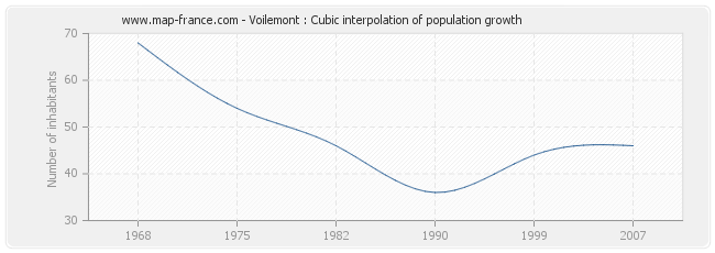 Voilemont : Cubic interpolation of population growth