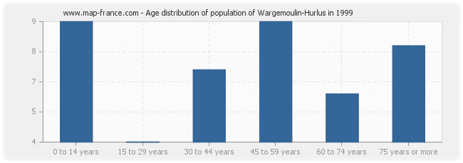 Age distribution of population of Wargemoulin-Hurlus in 1999