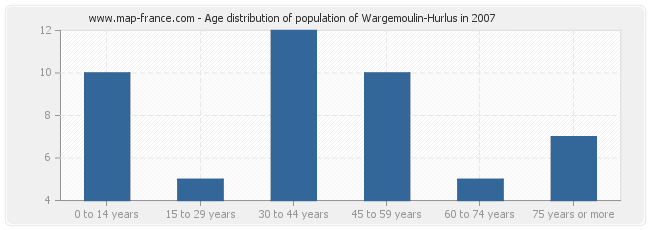 Age distribution of population of Wargemoulin-Hurlus in 2007