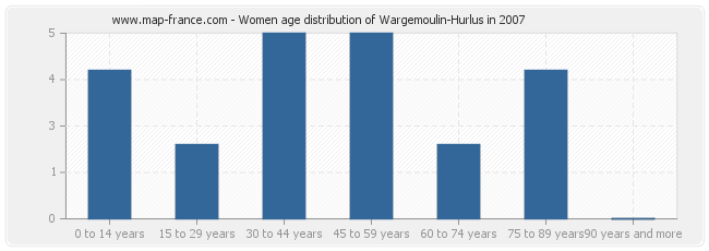 Women age distribution of Wargemoulin-Hurlus in 2007