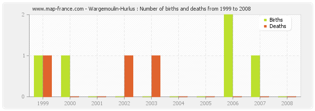 Wargemoulin-Hurlus : Number of births and deaths from 1999 to 2008