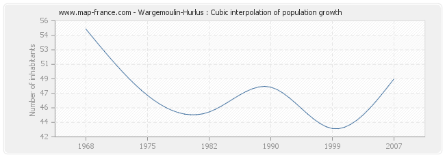Wargemoulin-Hurlus : Cubic interpolation of population growth