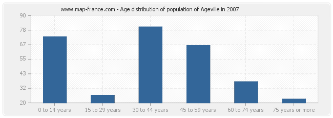 Age distribution of population of Ageville in 2007