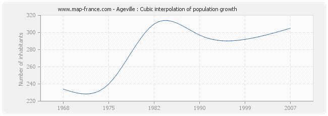 Ageville : Cubic interpolation of population growth
