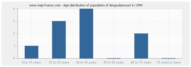 Age distribution of population of Aingoulaincourt in 1999
