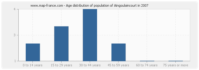 Age distribution of population of Aingoulaincourt in 2007