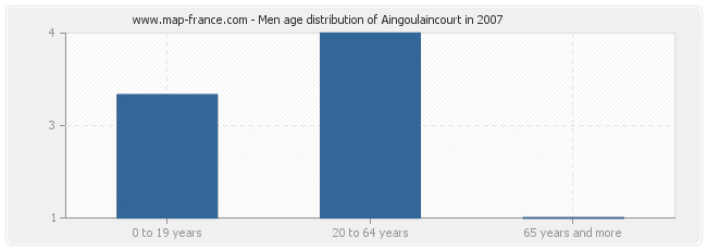 Men age distribution of Aingoulaincourt in 2007