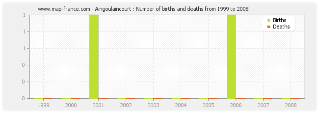 Aingoulaincourt : Number of births and deaths from 1999 to 2008