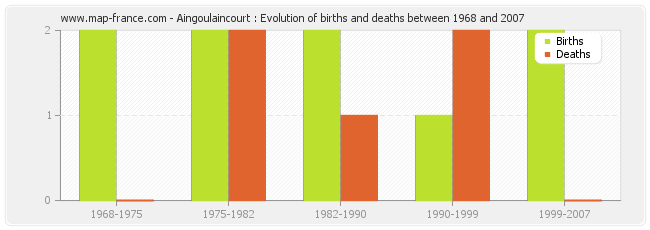 Aingoulaincourt : Evolution of births and deaths between 1968 and 2007