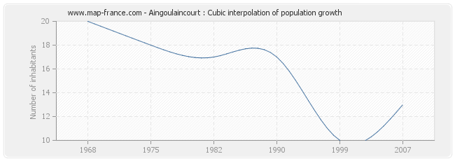 Aingoulaincourt : Cubic interpolation of population growth