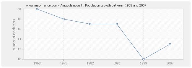 Population Aingoulaincourt