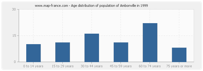 Age distribution of population of Ambonville in 1999