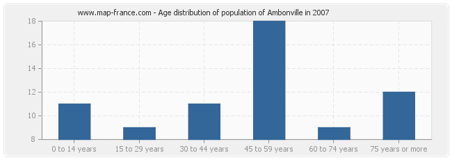 Age distribution of population of Ambonville in 2007