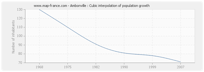 Ambonville : Cubic interpolation of population growth
