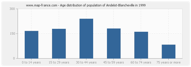 Age distribution of population of Andelot-Blancheville in 1999