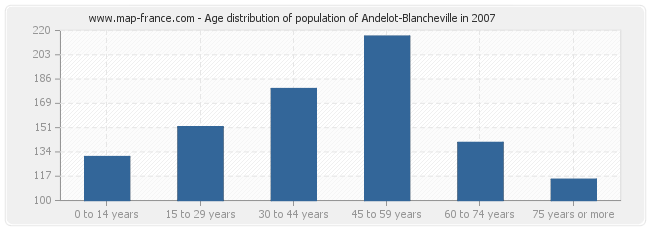 Age distribution of population of Andelot-Blancheville in 2007