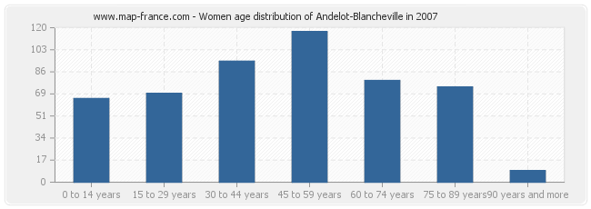 Women age distribution of Andelot-Blancheville in 2007