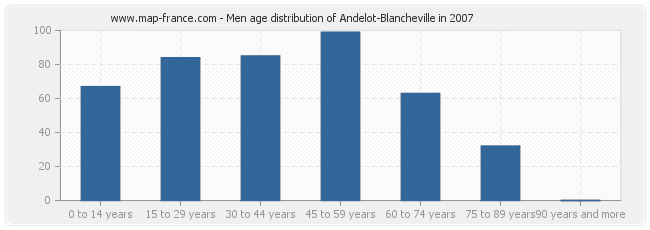 Men age distribution of Andelot-Blancheville in 2007
