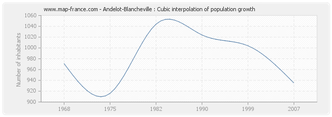 Andelot-Blancheville : Cubic interpolation of population growth