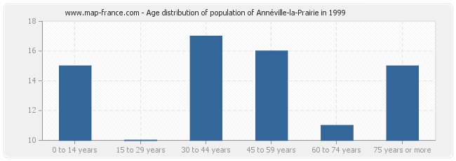 Age distribution of population of Annéville-la-Prairie in 1999
