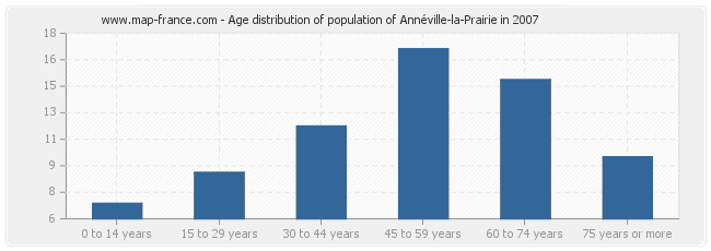 Age distribution of population of Annéville-la-Prairie in 2007