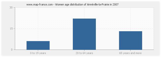 Women age distribution of Annéville-la-Prairie in 2007