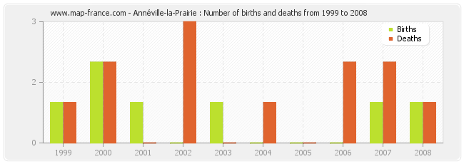 Annéville-la-Prairie : Number of births and deaths from 1999 to 2008
