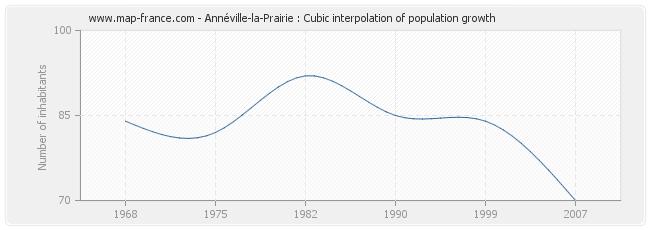 Annéville-la-Prairie : Cubic interpolation of population growth