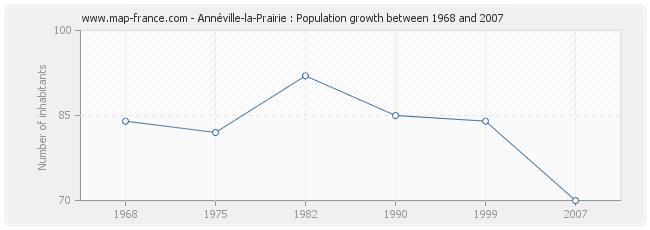 Population Annéville-la-Prairie