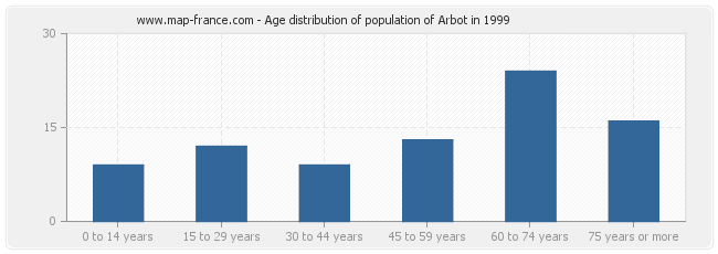 Age distribution of population of Arbot in 1999
