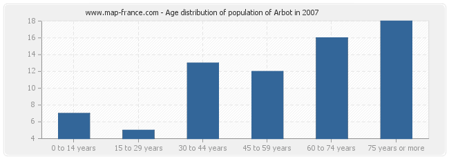 Age distribution of population of Arbot in 2007