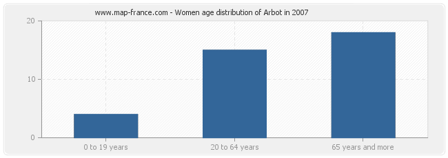 Women age distribution of Arbot in 2007