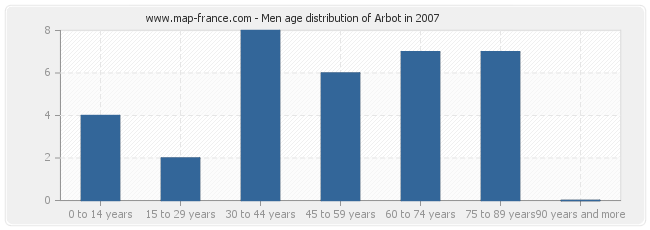 Men age distribution of Arbot in 2007