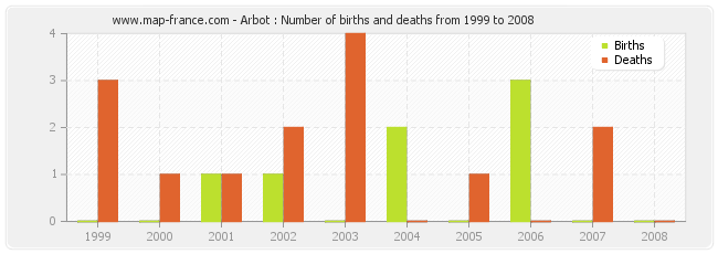 Arbot : Number of births and deaths from 1999 to 2008