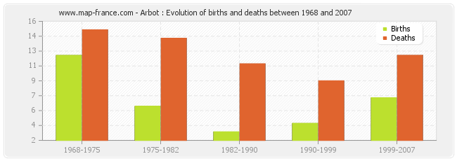 Arbot : Evolution of births and deaths between 1968 and 2007