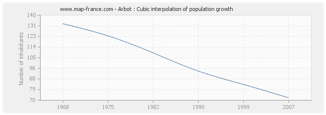 Arbot : Cubic interpolation of population growth